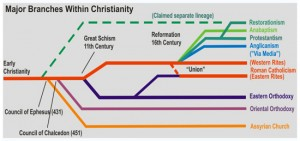 Major Branches in Christianity