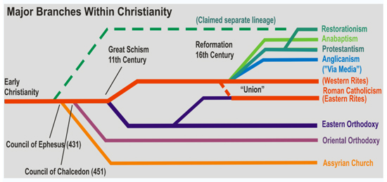 Differences in the branches of Christianity?